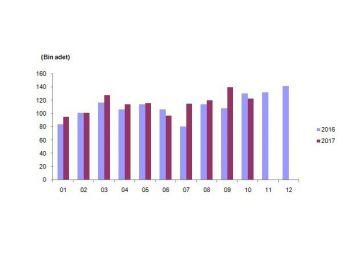 Konut Satışları Ekim Ayında Yüzde 5,7 Azaldı
