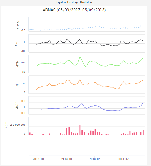 ADNAC Hisse Analizi 06 09 2018